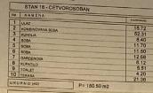 Beograd Voždovac 350.000€ Stan Prodaja